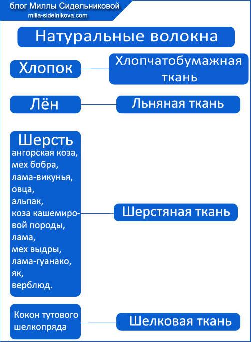 1-voloknistyi-sostav-tkanei