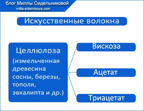3-voloknistyi-sostav-tkanei