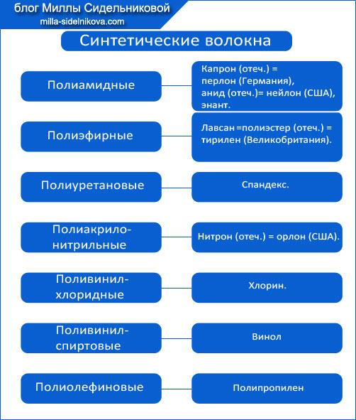 4-voloknistyi-sostav-tkanei