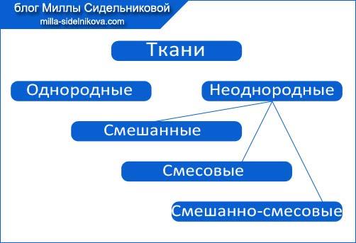 8-voloknistyi-sostav-tkanei