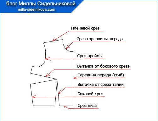 1-detali-kroja-odezhdy