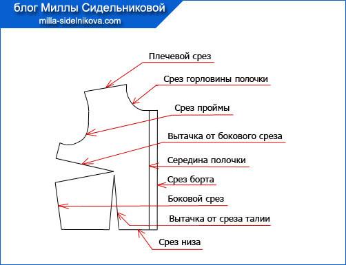 2-detali-kroja-odezhdy
