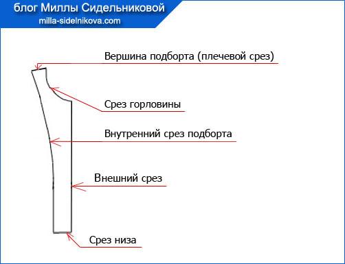 3-detali-kroja-odezhdy