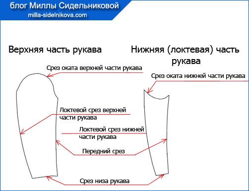 6-detali-kroja-odezhdy