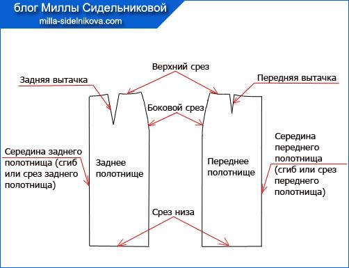 7 iybka