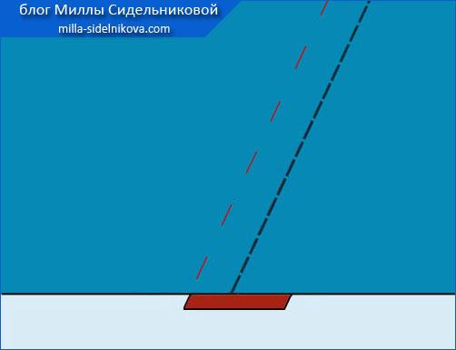 3a slozhnaya-skladka