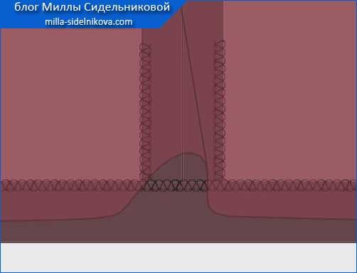 3 obrabotka srezov tkani
