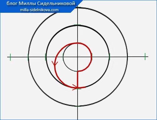 16 chertim vikroiku volana po spirali10