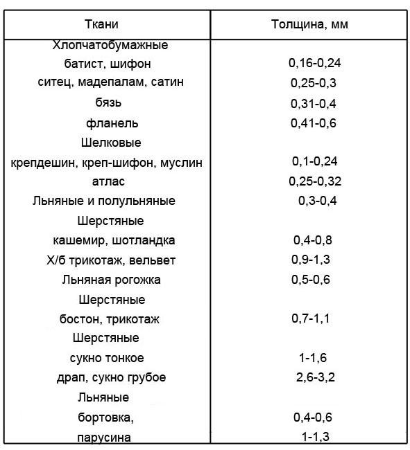 2-legkie-srednie-tiazhelye-tkani