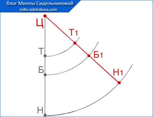 10 yubka-klyosh-vykroyka