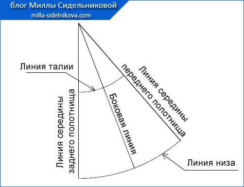 2 yubka-klyosh-vykroyka