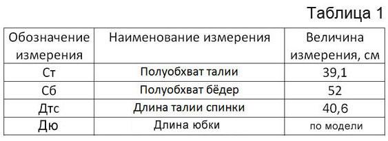 3 yubka-klyosh-vykroyka