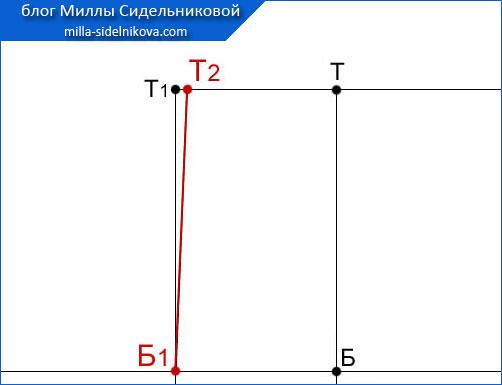12 osnova-zhenskih-bryuk