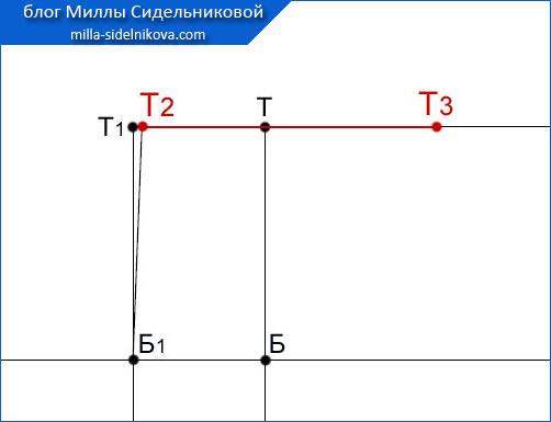 13 osnova-zhenskih-bryuk