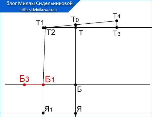 24 osnova-zhenskih-bryuk