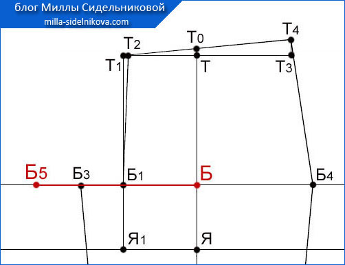 27 osnova-zhenskih-bryuk