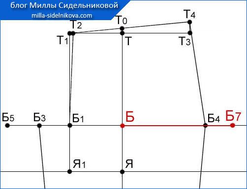 28 osnova-zhenskih-bryuk