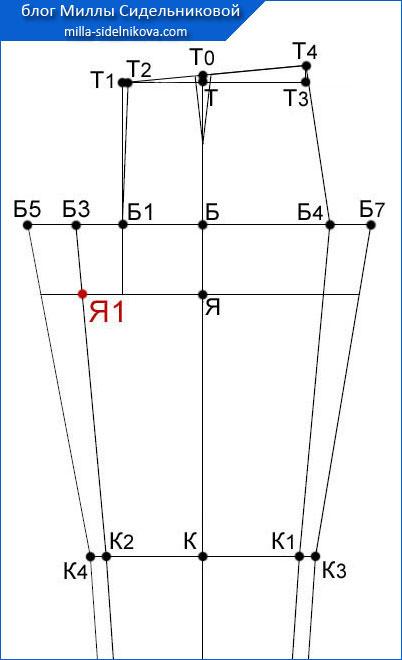 32 osnova-zhenskih-bryuk