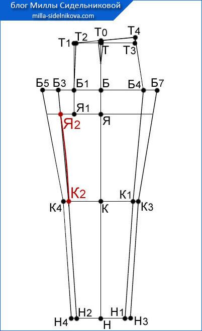 33 osnova-zhenskih-bryuk