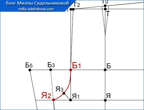 35 osnova-zhenskih-bryuk