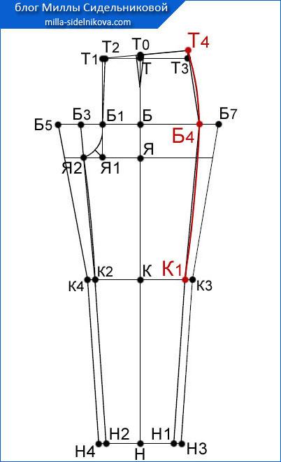 36 osnova-zhenskih-bryuk