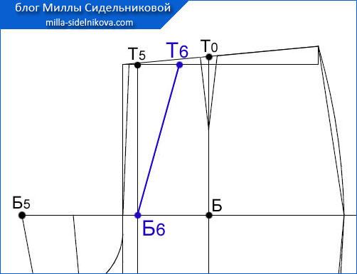 45 osnova-zhenskih-bryuk