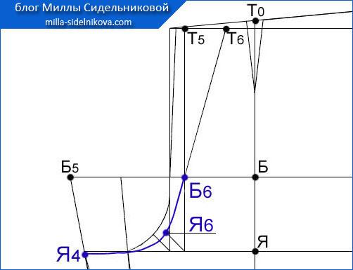 47 osnova-zhenskih-bryuk