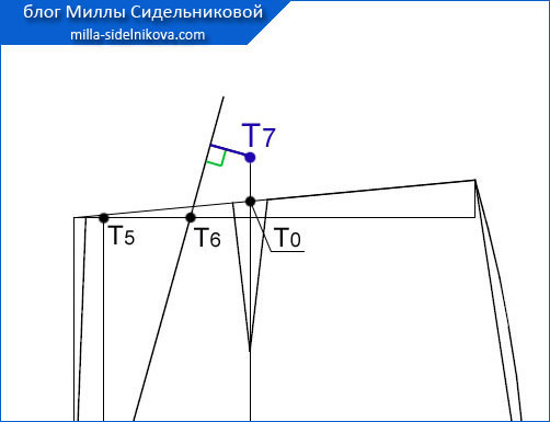 50 osnova-zhenskih-bryuk