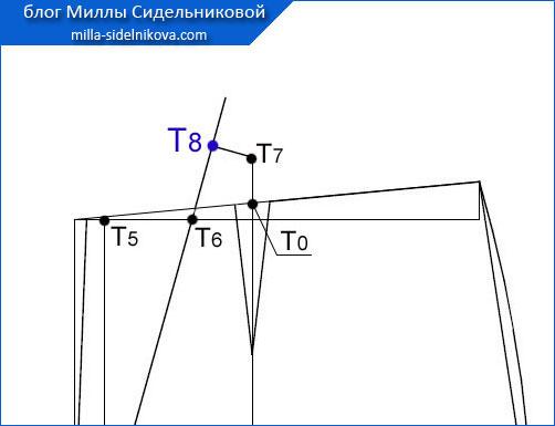 51 osnova-zhenskih-bryuk