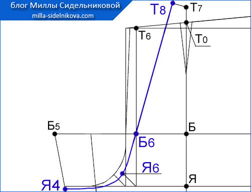 52 osnova-zhenskih-bryuk