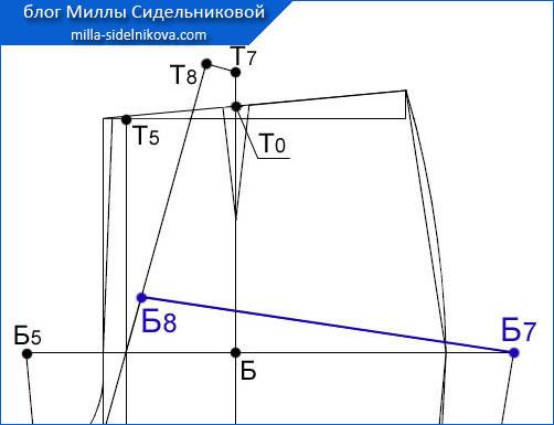 54 osnova-zhenskih-bryuk