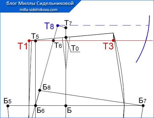 55 osnova-zhenskih-bryuk