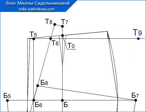 56 osnova-zhenskih-bryuk