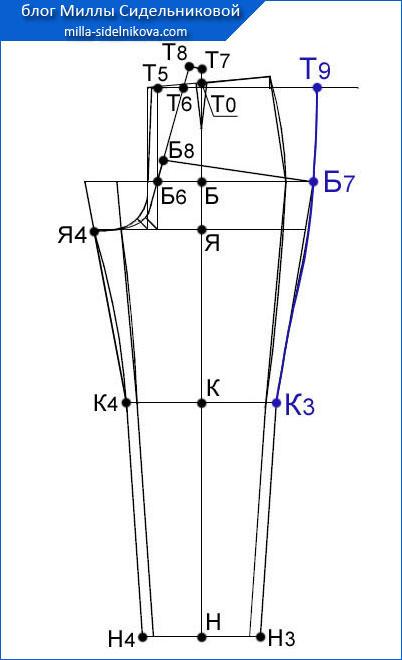 57 osnova-zhenskih-bryuk