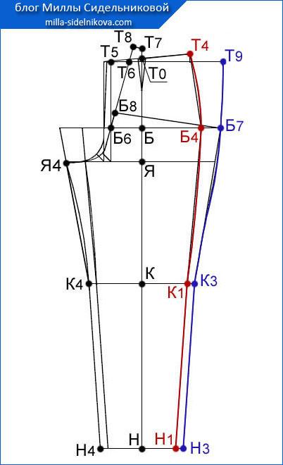 58 osnova-zhenskih-bryuk