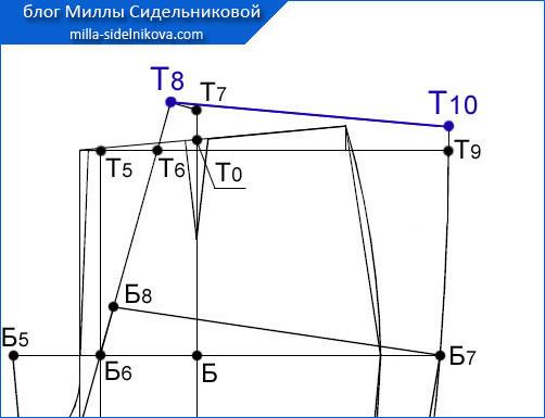 60 osnova-zhenskih-bryuk