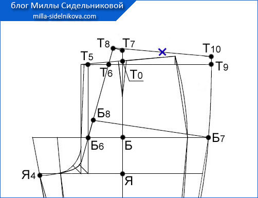 61 osnova-zhenskih-bryuk