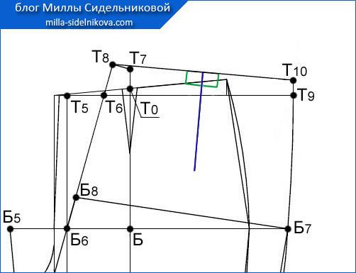62 osnova-zhenskih-bryuk