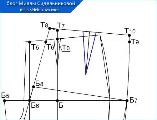 63 osnova-zhenskih-bryuk