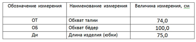 3yubka-iz-klinev